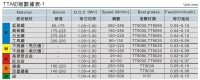 TTA切削數據表1