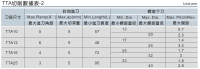 TTA切削數據表2
