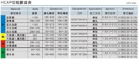 HCAP 數據表